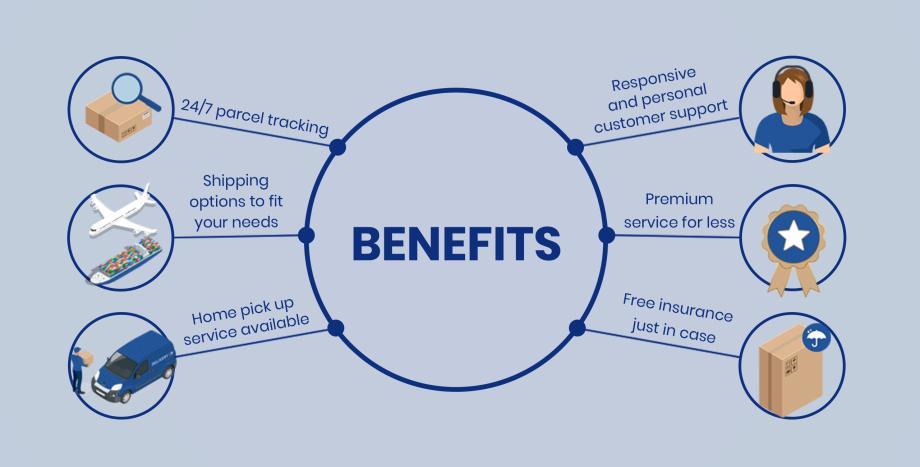 Benefits of AEC Parcel Service