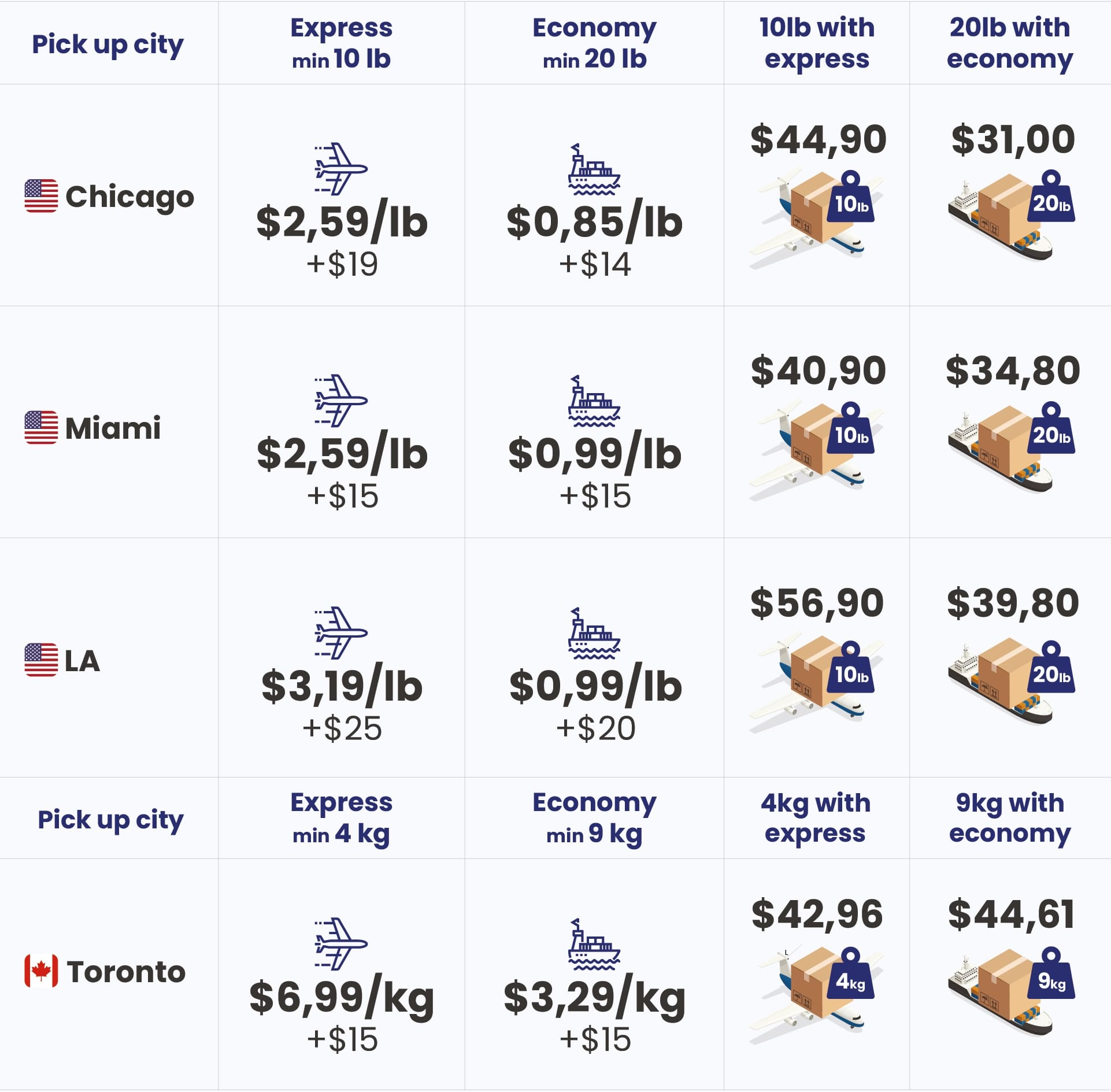 Shipping to Ukraine rates